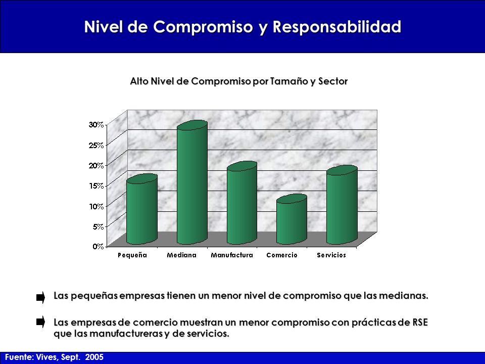 Las pequeñas empresas tienen un menor nivel de compromiso que las medianas. Las empresas de comercio muestran un menor compromiso con prácticas de RSE