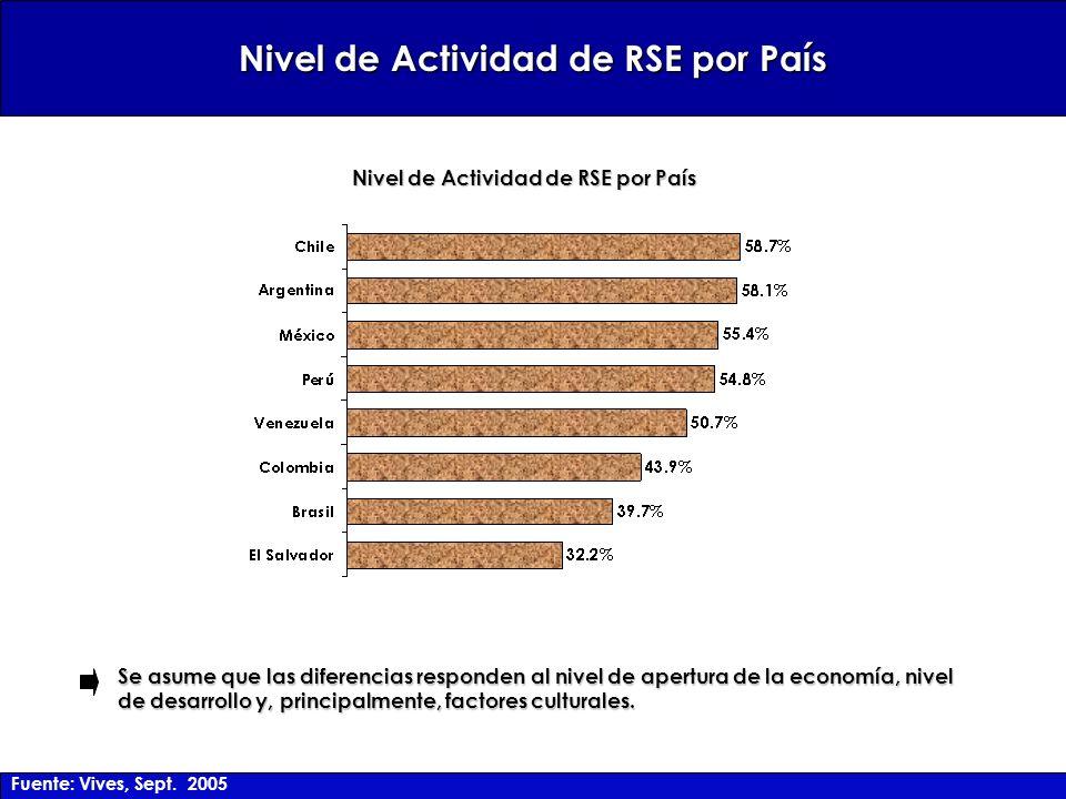 Nivel de Actividad de RSE por País Se asume que las diferencias responden al nivel de apertura de la economía, nivel de desarrollo y, principalmente, factores culturales.