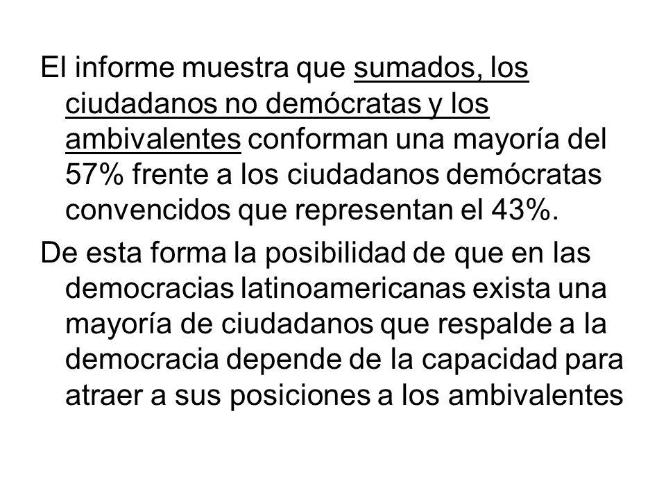 El informe muestra que sumados, los ciudadanos no demócratas y los ambivalentes conforman una mayoría del 57% frente a los ciudadanos demócratas conve