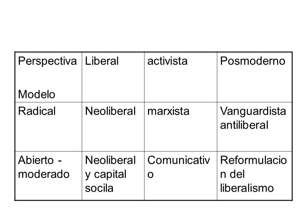 Perspectiva Modelo LiberalactivistaPosmoderno RadicalNeoliberalmarxistaVanguardista antiliberal Abierto - moderado Neoliberal y capital socila Comunic