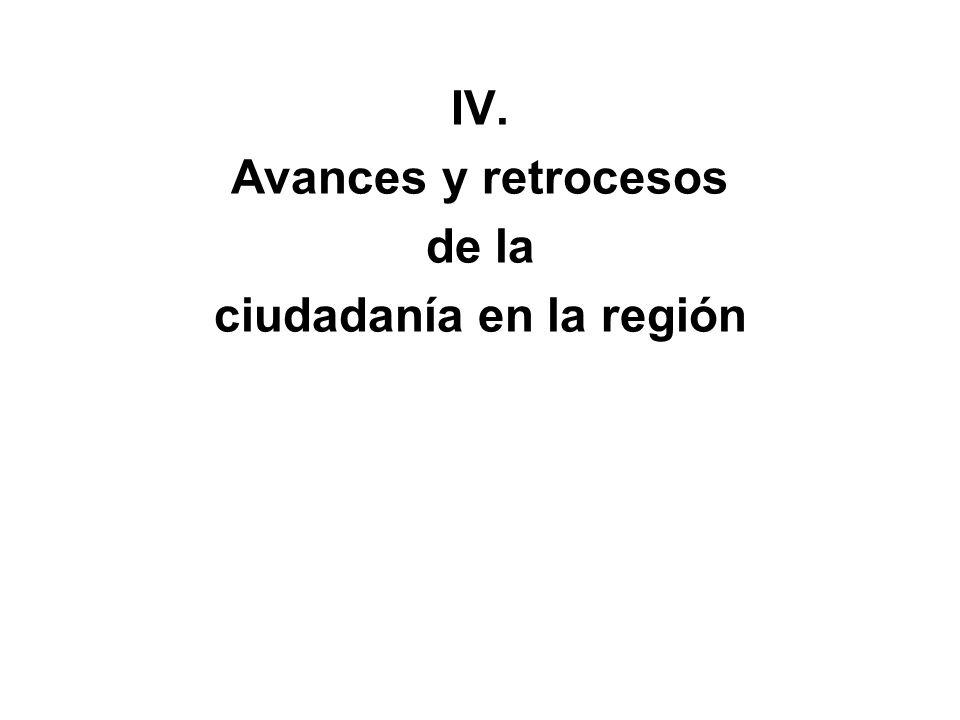 IV. Avances y retrocesos de la ciudadanía en la región