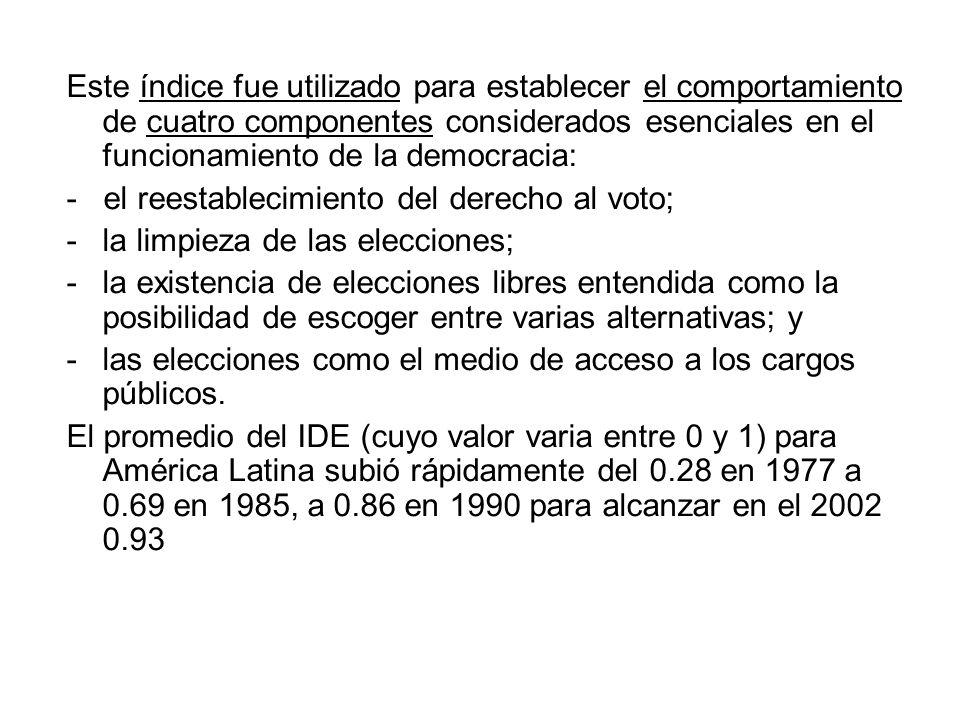 Este índice fue utilizado para establecer el comportamiento de cuatro componentes considerados esenciales en el funcionamiento de la democracia: - el