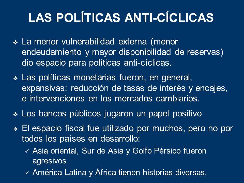 La menor vulnerabilidad externa (menor endeudamiento y mayor disponibilidad de reservas) dio espacio para políticas anti-cíclicas.