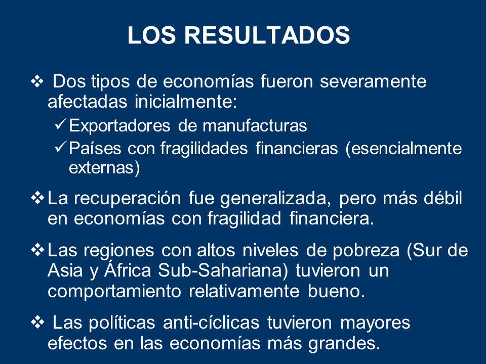 LOS RESULTADOS Dos tipos de economías fueron severamente afectadas inicialmente: Exportadores de manufacturas Países con fragilidades financieras (esencialmente externas) La recuperación fue generalizada, pero más débil en economías con fragilidad financiera.