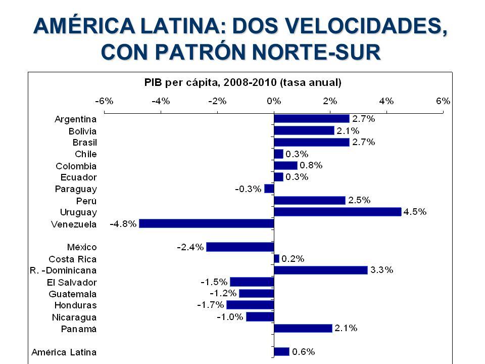 AMÉRICA LATINA: DOS VELOCIDADES, CON PATRÓN NORTE-SUR