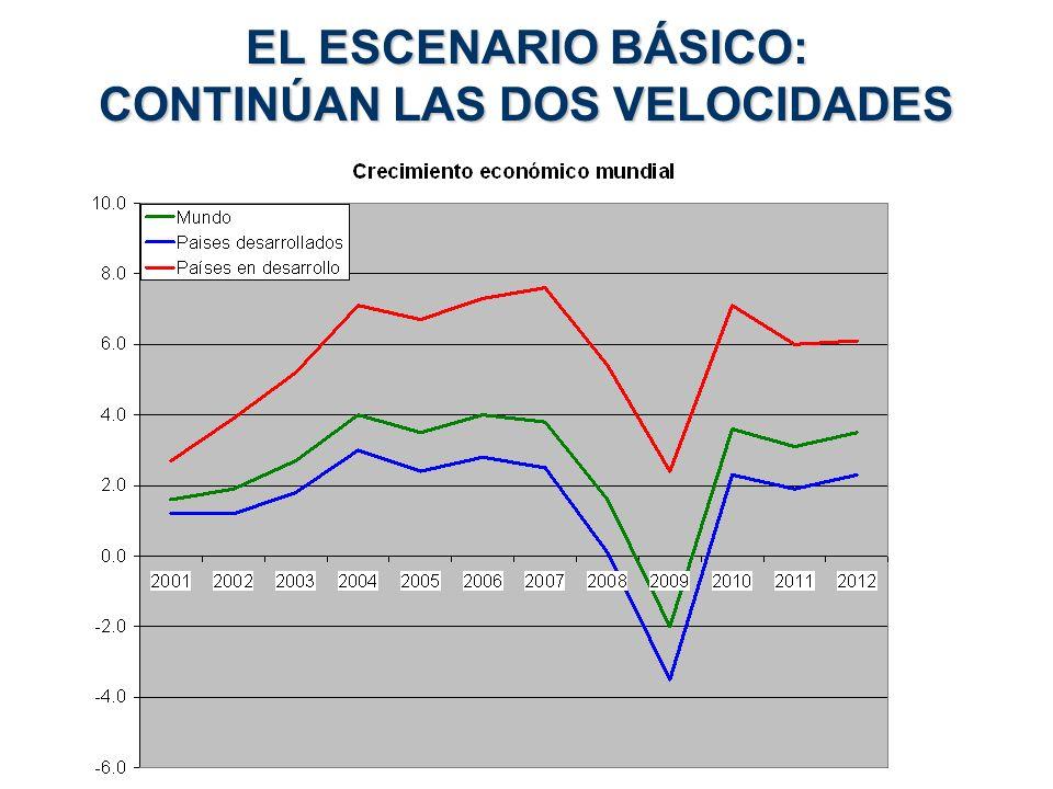 EL ESCENARIO BÁSICO: CONTINÚAN LAS DOS VELOCIDADES