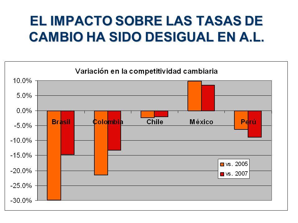 EL IMPACTO SOBRE LAS TASAS DE CAMBIO HA SIDO DESIGUAL EN A.L.
