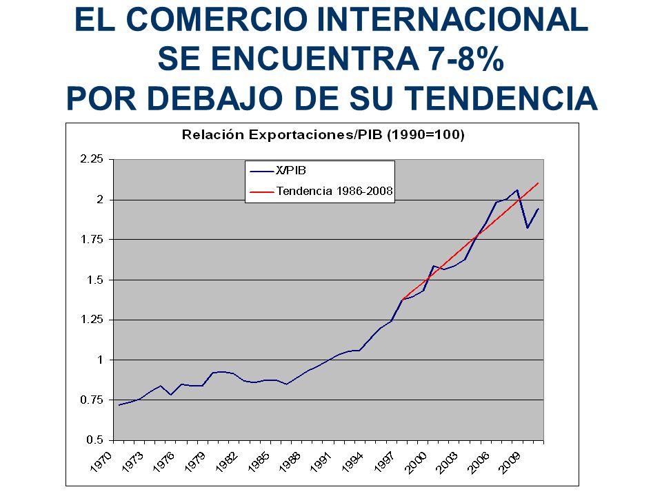 EL COMERCIO INTERNACIONAL SE ENCUENTRA 7-8% POR DEBAJO DE SU TENDENCIA