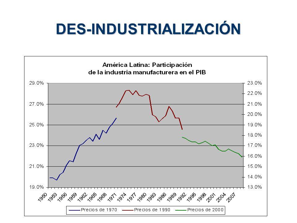 DES-INDUSTRIALIZACIÓN