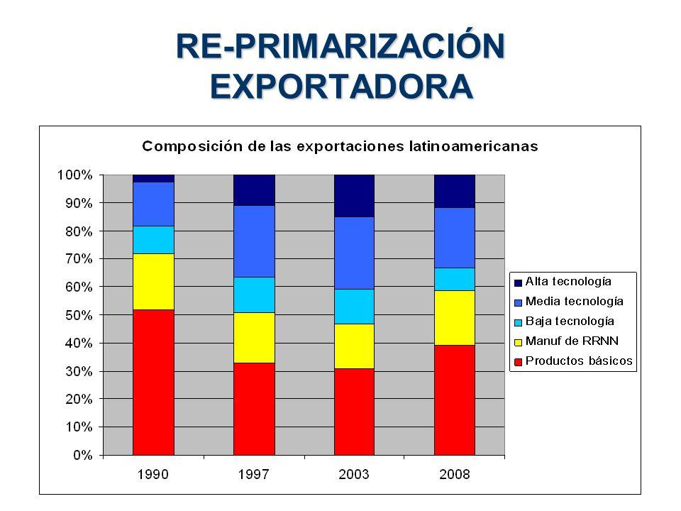 RE-PRIMARIZACIÓN EXPORTADORA