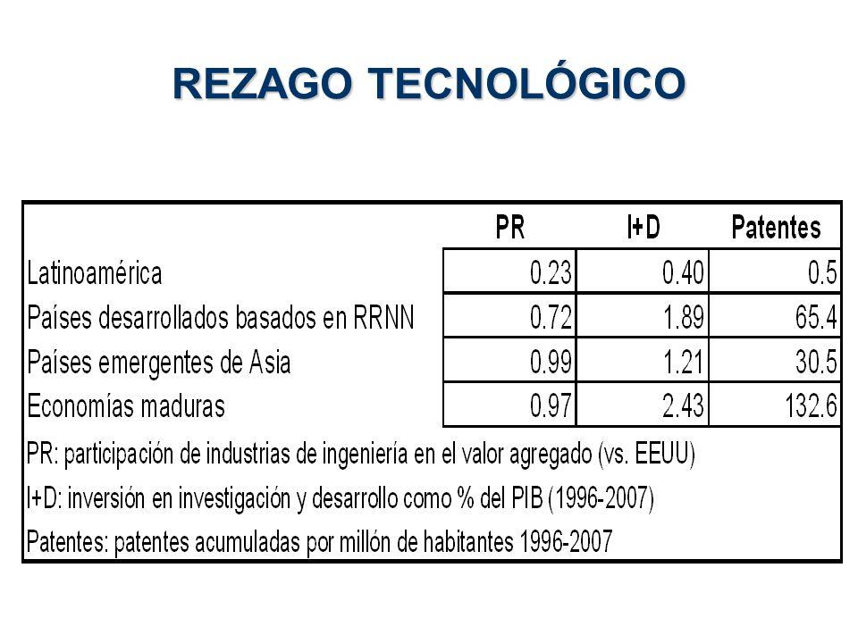 REZAGO TECNOLÓGICO