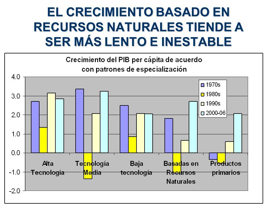 EL CRECIMIENTO BASADO EN RECURSOS NATURALES TIENDE A SER MÁS LENTO E INESTABLE