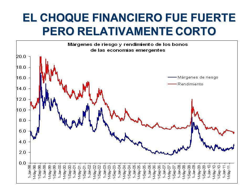 EL CHOQUE FINANCIERO FUE FUERTE PERO RELATIVAMENTE CORTO