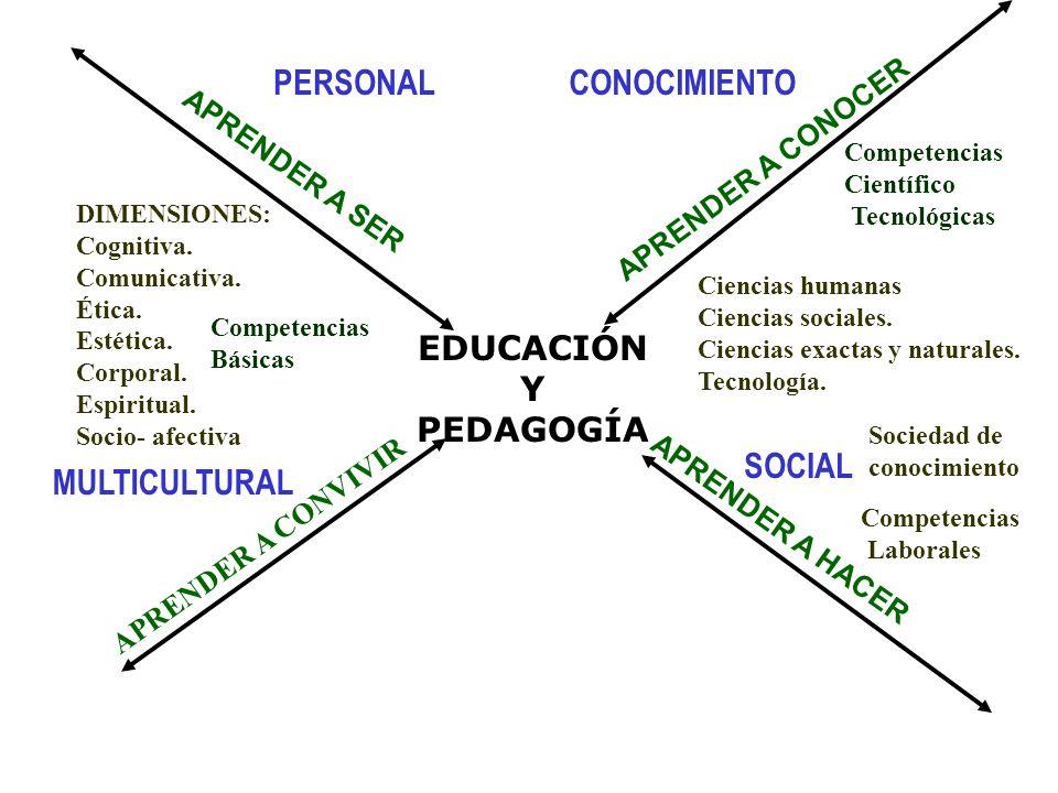 PERSONALCONOCIMIENTO MULTICULTURAL SOCIAL APRENDER A SER APRENDER A CONOCER APRENDER A CONVIVIR APRENDER A HACER DIMENSIONES: Cognitiva. Comunicativa.