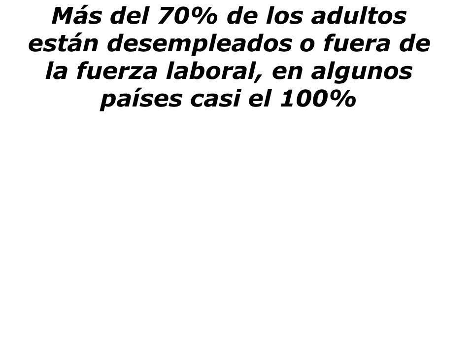Más del 70% de los adultos están desempleados o fuera de la fuerza laboral, en algunos países casi el 100%