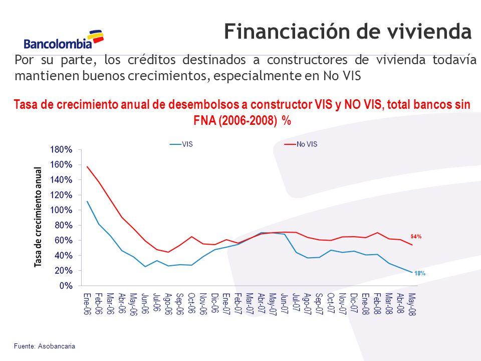 Financiación de vivienda Fuente: Asobancaria Por su parte, los créditos destinados a constructores de vivienda todavía mantienen buenos crecimientos, especialmente en No VIS Tasa de crecimiento anual de desembolsos a constructor VIS y NO VIS, total bancos sin FNA (2006-2008) %
