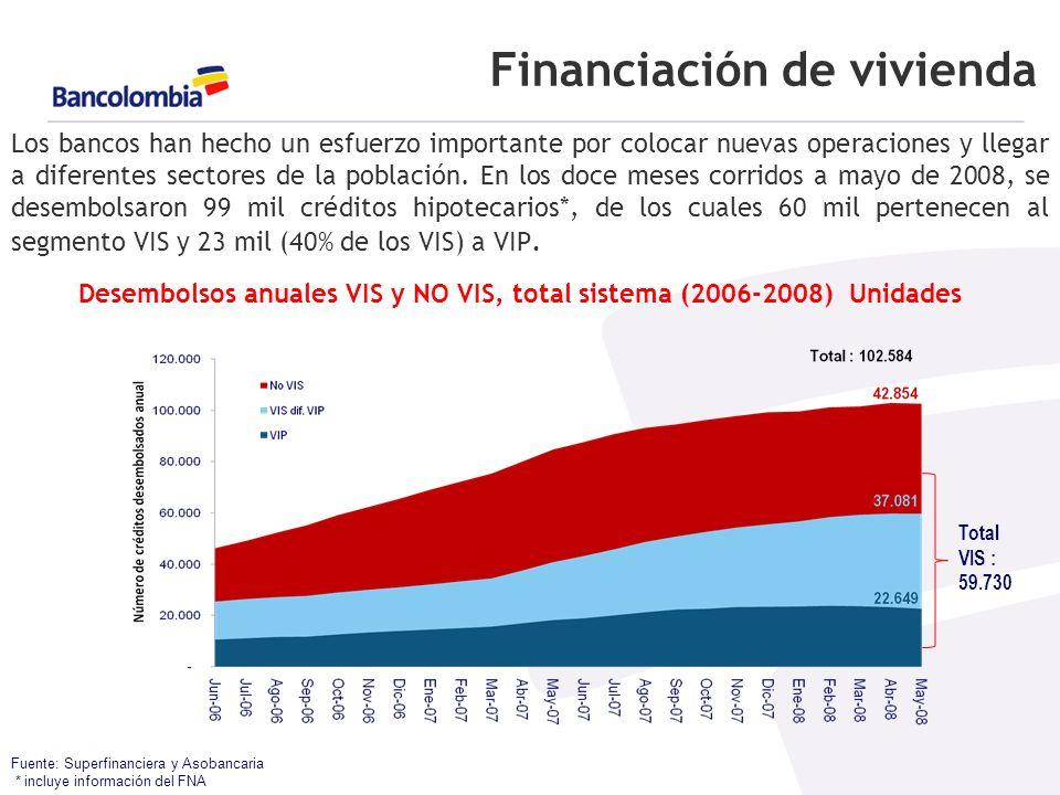 Financiación de vivienda Fuente: Superfinanciera y Asobancaria * incluye información del FNA Los bancos han hecho un esfuerzo importante por colocar nuevas operaciones y llegar a diferentes sectores de la población.