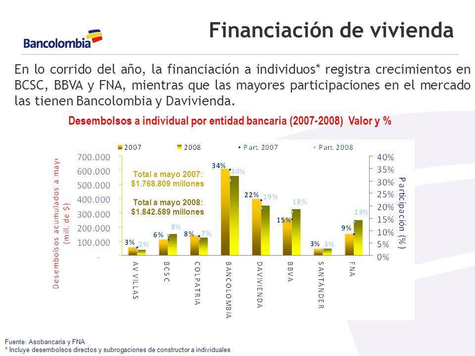 Financiación de vivienda Fuente: Asobancaria y FNA * Incluye desembolsos directos y subrogaciones de constructor a individuales En lo corrido del año, la financiación a individuos* registra crecimientos en BCSC, BBVA y FNA, mientras que las mayores participaciones en el mercado las tienen Bancolombia y Davivienda.