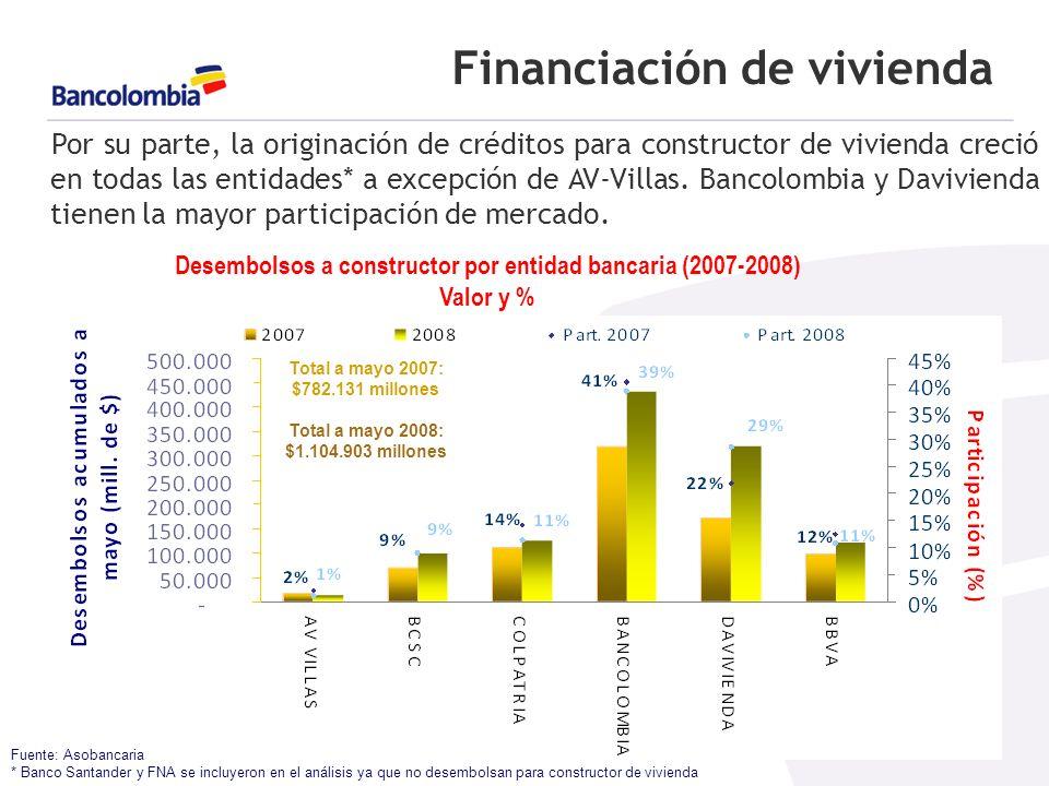 Financiación de vivienda Fuente: Asobancaria * Banco Santander y FNA se incluyeron en el análisis ya que no desembolsan para constructor de vivienda Por su parte, la originación de créditos para constructor de vivienda creció en todas las entidades* a excepción de AV-Villas.