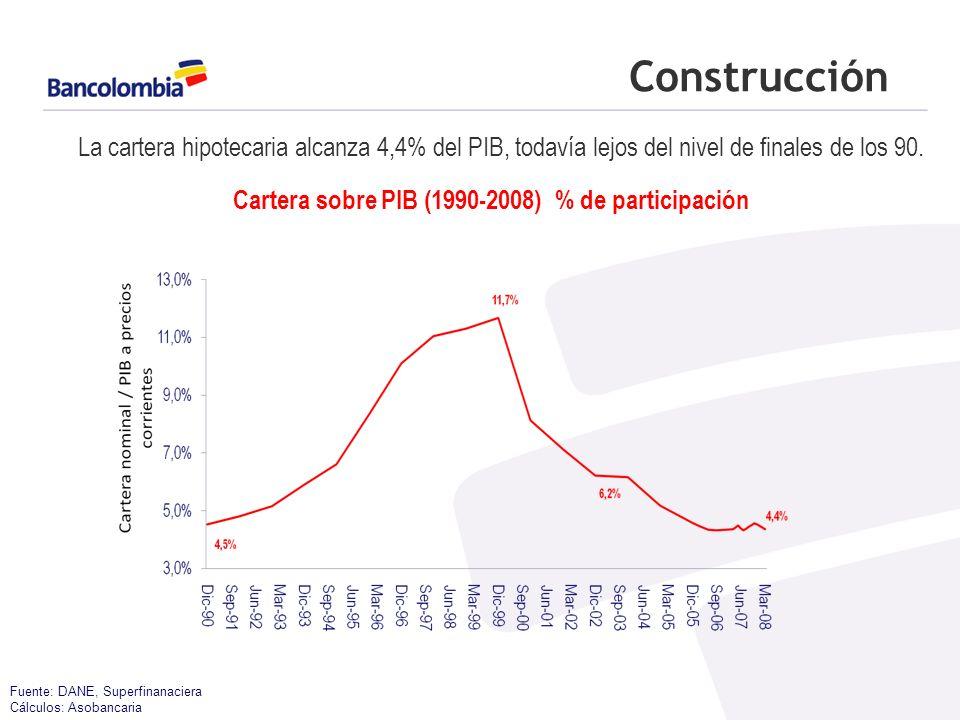 Construcción Fuente: DANE, Superfinanaciera Cálculos: Asobancaria La cartera hipotecaria alcanza 4,4% del PIB, todavía lejos del nivel de finales de los 90.