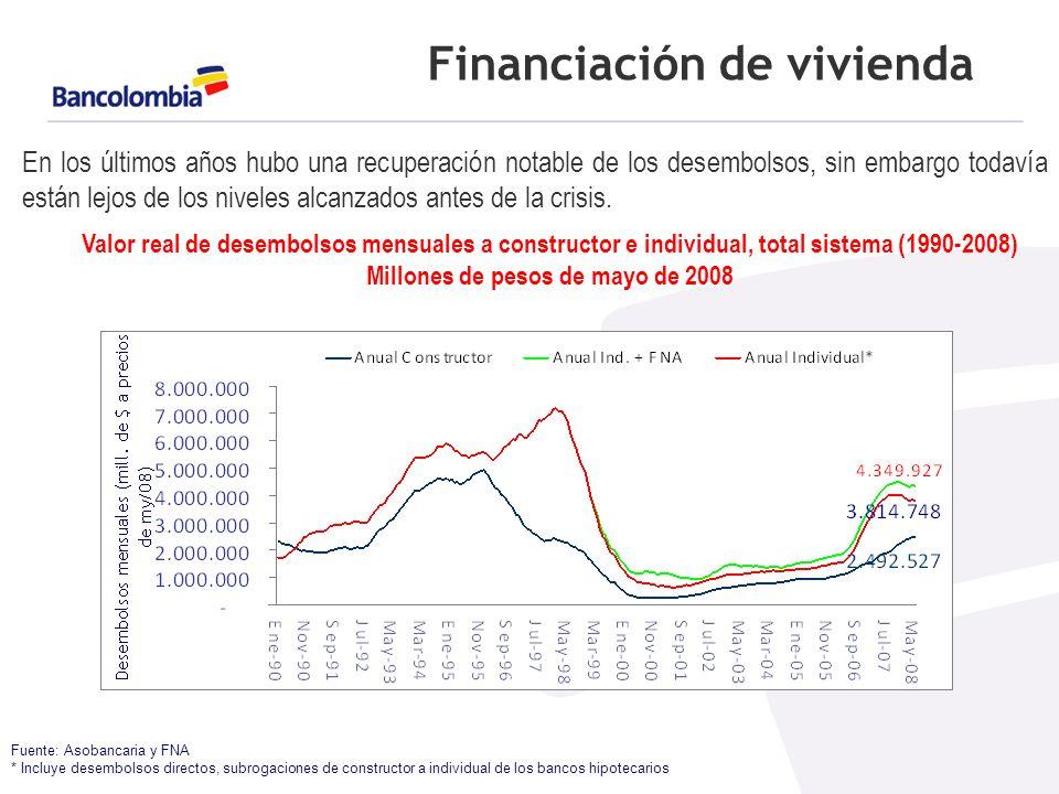 Financiación de vivienda Fuente: Asobancaria y FNA * Incluye desembolsos directos, subrogaciones de constructor a individual de los bancos hipotecarios En los últimos años hubo una recuperación notable de los desembolsos, sin embargo todavía están lejos de los niveles alcanzados antes de la crisis.