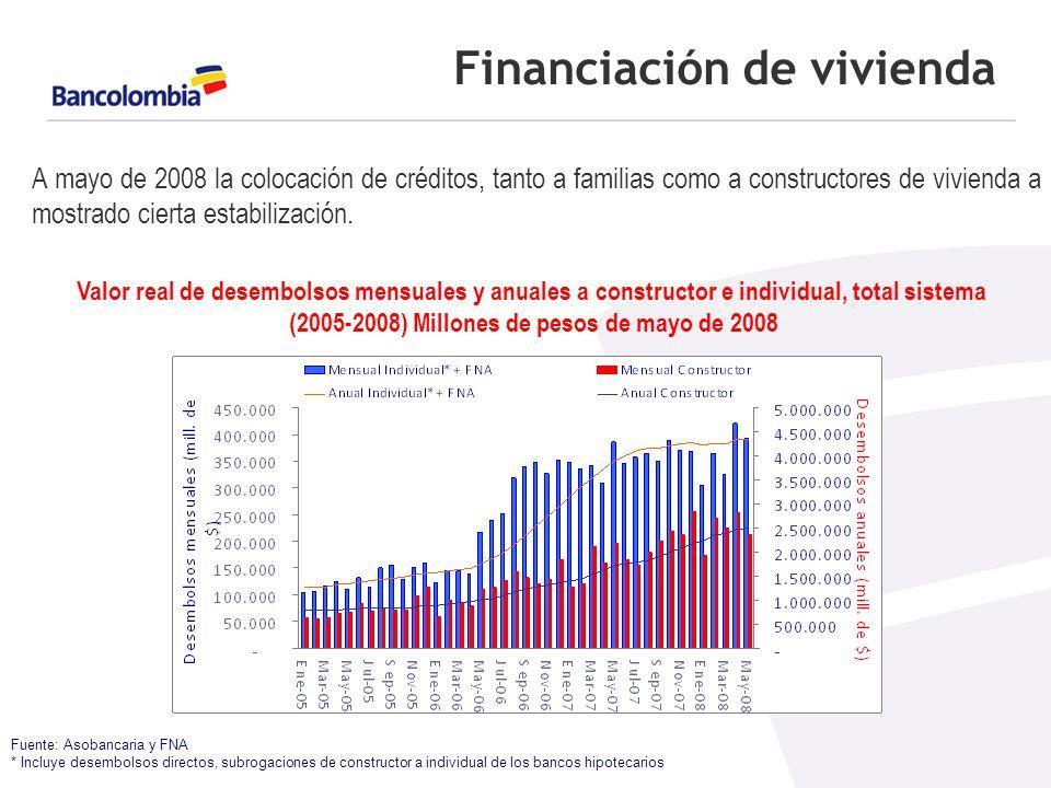 Financiación de vivienda Fuente: Asobancaria y FNA * Incluye desembolsos directos, subrogaciones de constructor a individual de los bancos hipotecarios A mayo de 2008 la colocación de créditos, tanto a familias como a constructores de vivienda a mostrado cierta estabilización.
