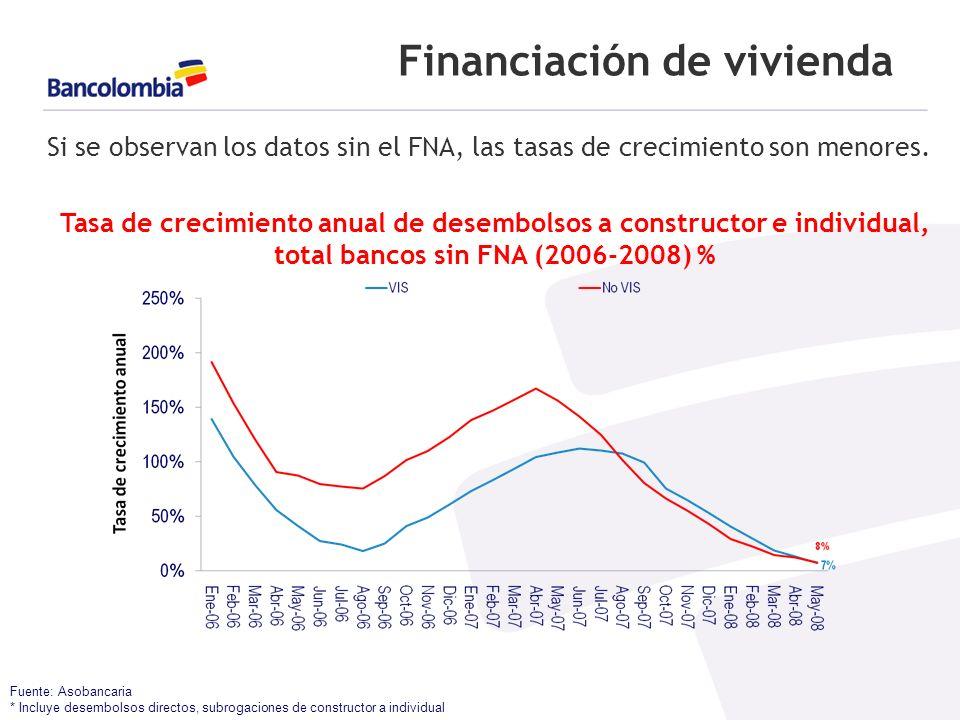 Financiación de vivienda Fuente: Asobancaria * Incluye desembolsos directos, subrogaciones de constructor a individual Si se observan los datos sin el FNA, las tasas de crecimiento son menores.