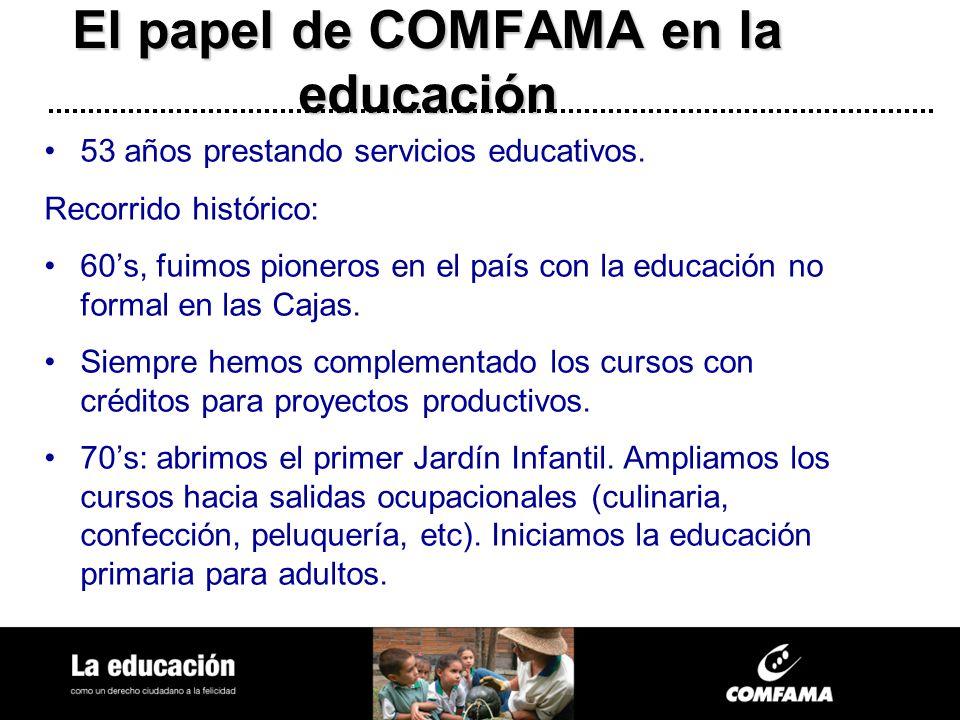 El papel de COMFAMA en la educación 53 años prestando servicios educativos. Recorrido histórico: 60s, fuimos pioneros en el país con la educación no f
