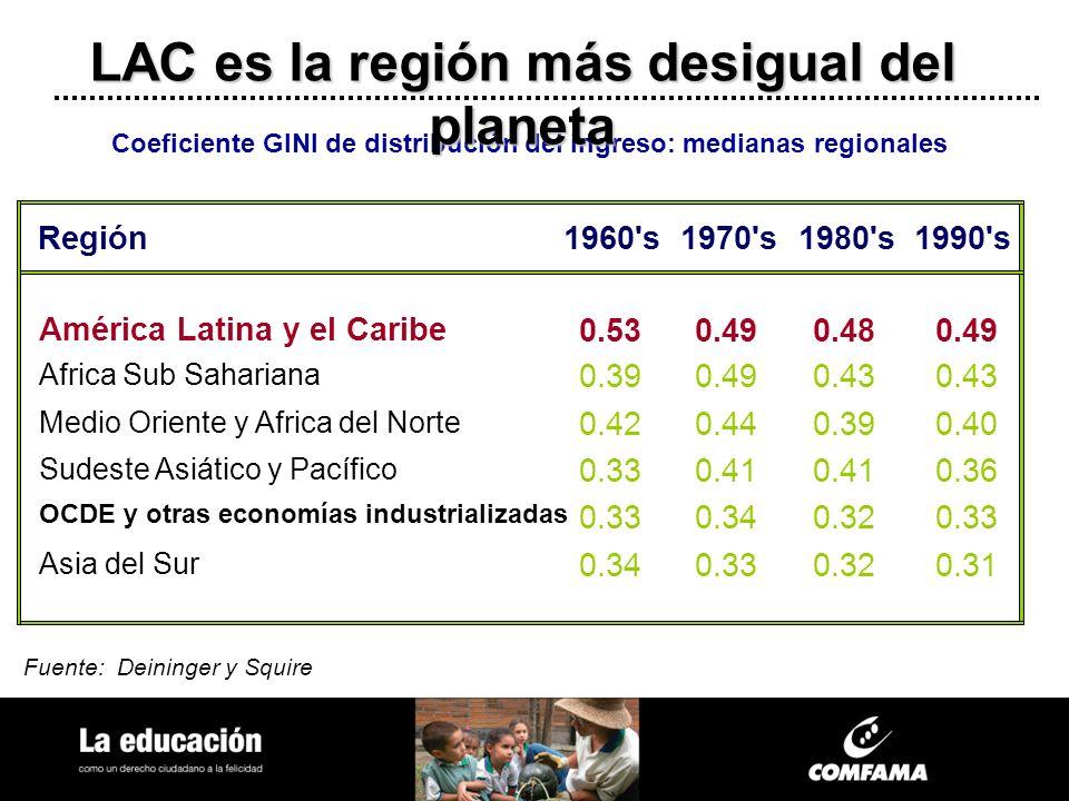 Fuente: Deininger y Squire Coeficiente GINI de distribución del ingreso: medianas regionales Región1960's1970's1980's1990's América Latina y el Caribe