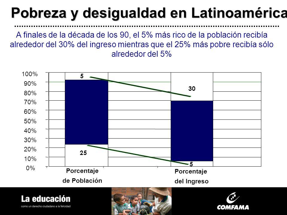 25 5 30 5 0% 10% 20% 30% 40% 50% 60% 70% 80% 90% 100% Porcentaje de Población Porcentaje del Ingreso A finales de la década de los 90, el 5% más rico