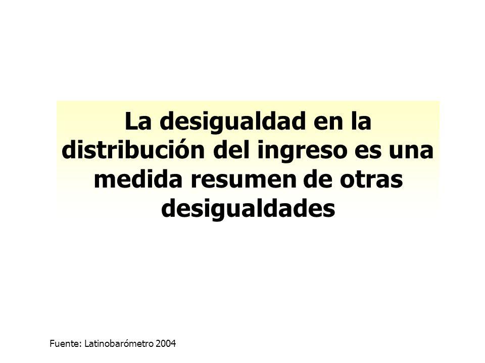 Fuente: Latinobarómetro 2004 La desigualdad en la distribución del ingreso es una medida resumen de otras desigualdades