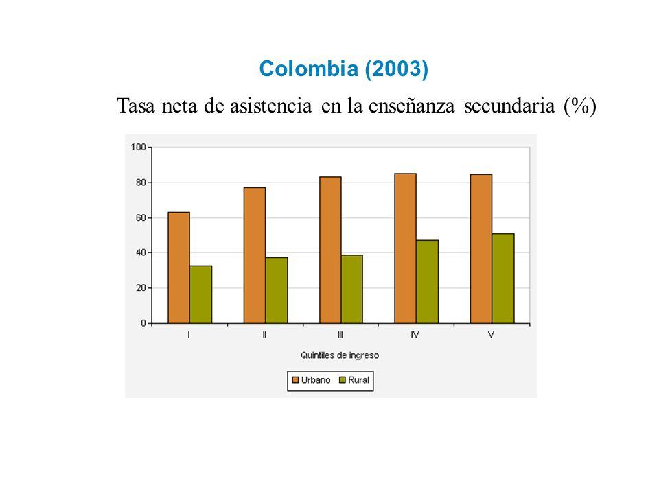 Colombia (2003) Tasa neta de asistencia en la enseñanza secundaria (%)