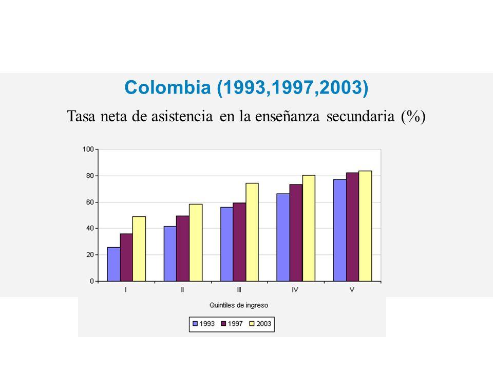 Colombia (1993,1997,2003) Tasa neta de asistencia en la enseñanza secundaria (%)