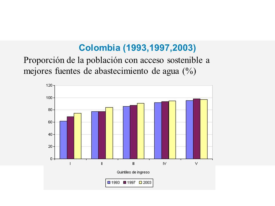 Colombia (1993,1997,2003) Proporción de la población con acceso sostenible a mejores fuentes de abastecimiento de agua (%)