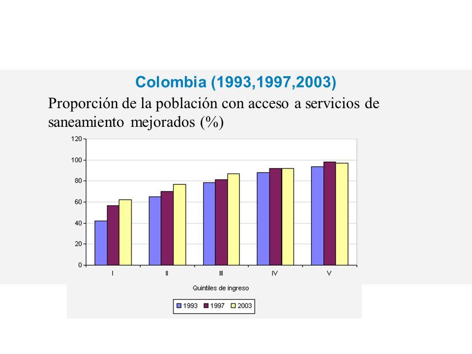 Colombia (1993,1997,2003) Proporción de la población con acceso a servicios de saneamiento mejorados (%)