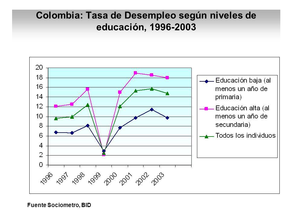 Colombia: Tasa de Desempleo según niveles de educación, 1996-2003 Fuente Sociometro, BID