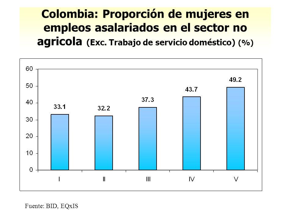 Colombia: Proporción de mujeres en empleos asalariados en el sector no agricola (Exc. Trabajo de servicio doméstico) (%) Fuente: BID, EQxIS