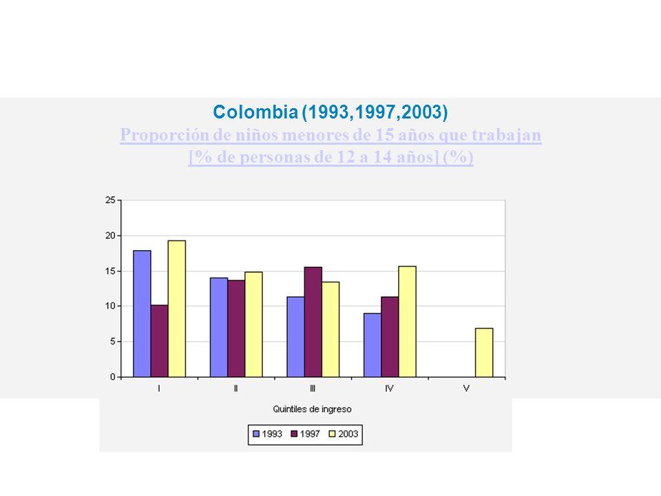 Colombia (1993,1997,2003) Proporción de niños menores de 15 años que trabajan [% de personas de 12 a 14 años] (%)