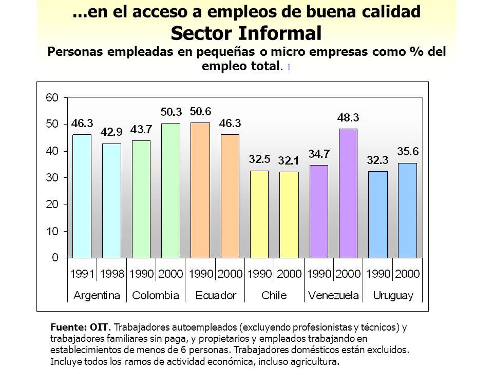 Fuente: OIT. Trabajadores autoempleados (excluyendo profesionistas y técnicos) y trabajadores familiares sin paga, y propietarios y empleados trabajan