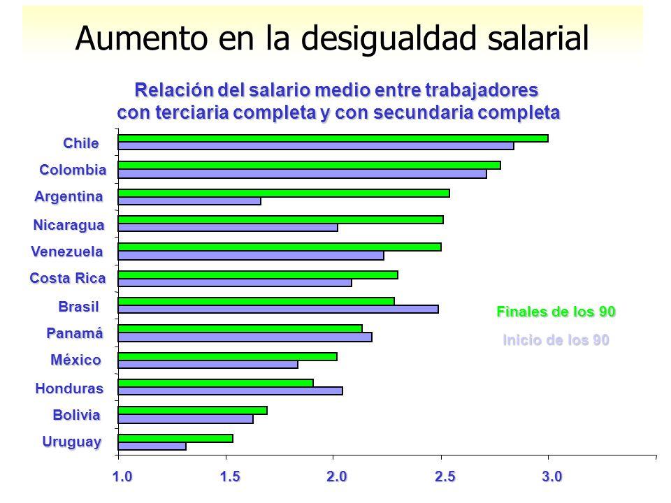 Aumento en la desigualdad salarial Relación del salario medio entre trabajadores con terciaria completa y con secundaria completa Finales de los 90 In
