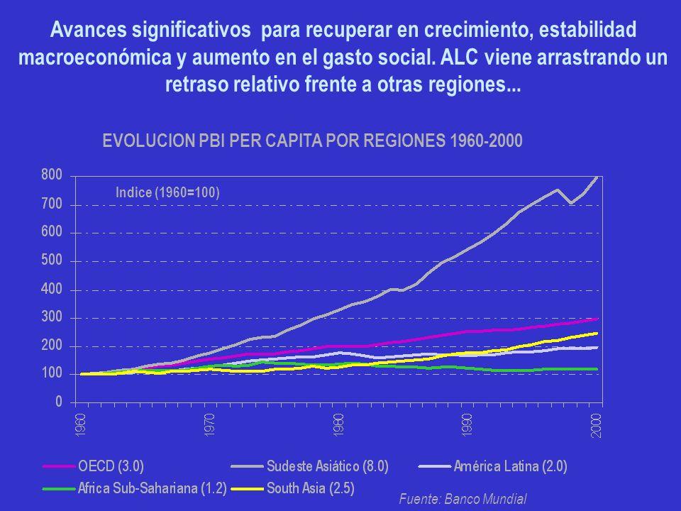 EVOLUCION PBI PER CAPITA POR REGIONES 1960-2000 Indice (1960=100) Fuente: Banco Mundial Avances significativos para recuperar en crecimiento, estabili