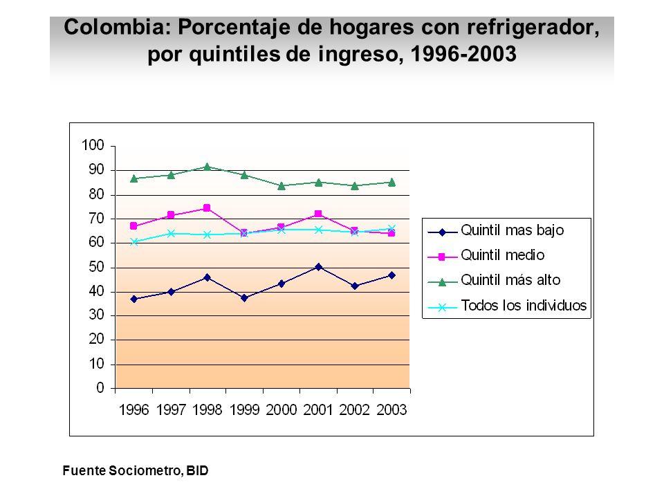 Colombia: Porcentaje de hogares con refrigerador, por quintiles de ingreso, 1996-2003 Fuente Sociometro, BID