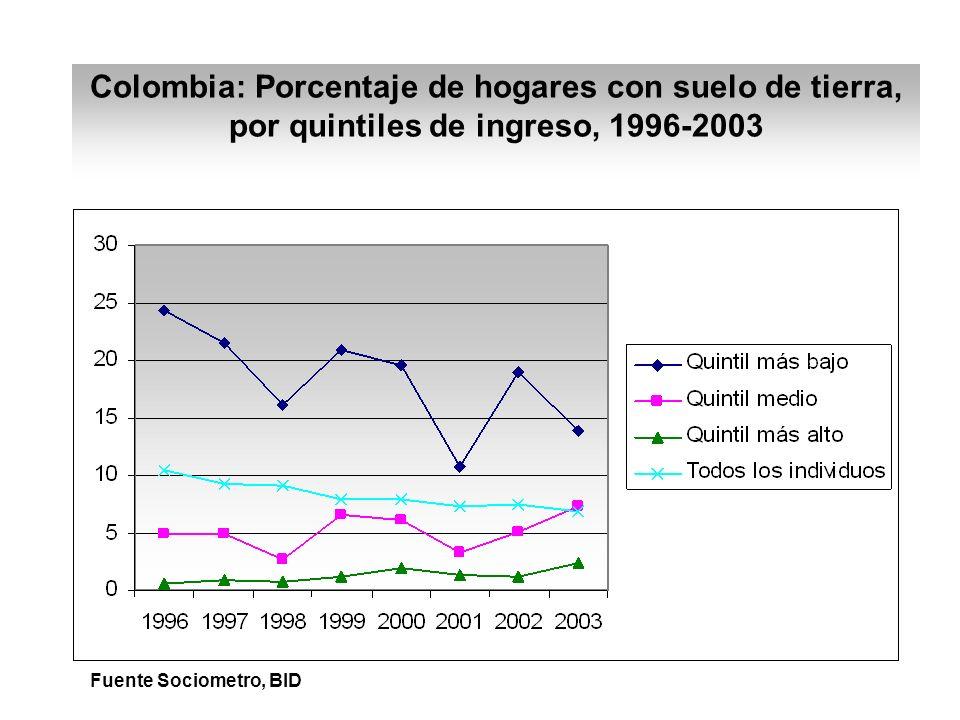 Colombia: Porcentaje de hogares con suelo de tierra, por quintiles de ingreso, 1996-2003 Fuente Sociometro, BID