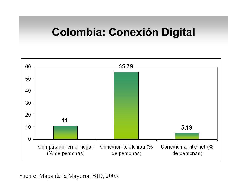 Fuente: Mapa de la Mayoría, BID, 2005. Colombia: Conexión Digital