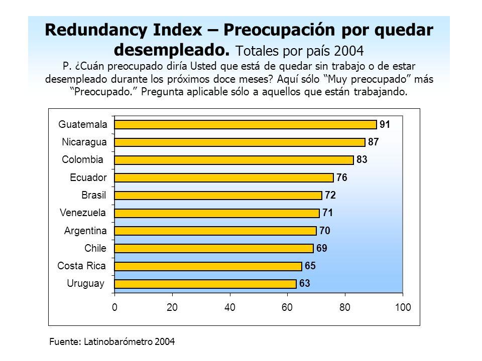 63 65 69 70 71 72 76 83 87 91 020406080100 Uruguay Costa Rica Chile Argentina Venezuela Brasil Ecuador Colombia Nicaragua Guatemala Redundancy Index –