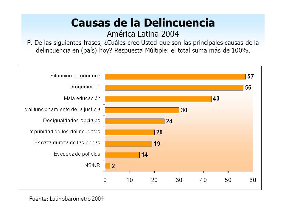 Causas de la Delincuencia América Latina 2004 P. De las siguientes frases, ¿Cuáles cree Usted que son las principales causas de la delincuencia en (pa