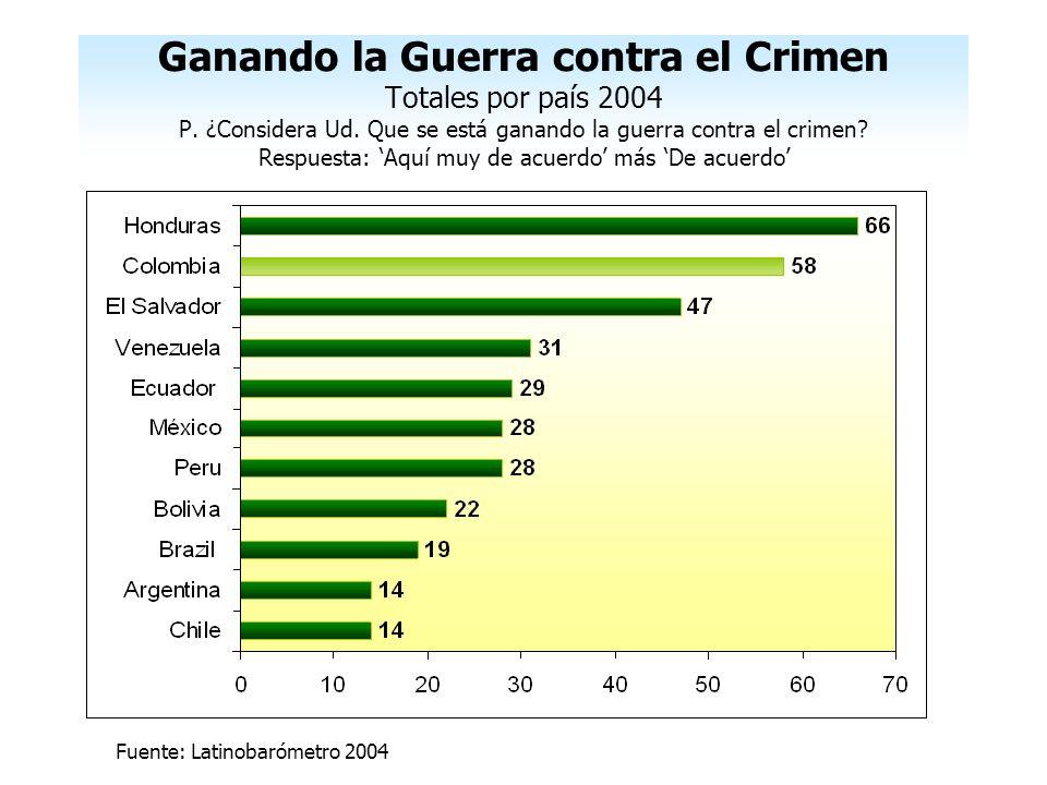 Ganando la Guerra contra el Crimen Totales por país 2004 P. ¿Considera Ud. Que se está ganando la guerra contra el crimen? Respuesta: Aquí muy de acue