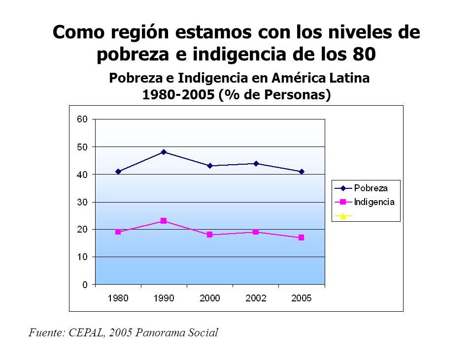 Como región estamos con los niveles de pobreza e indigencia de los 80 Pobreza e Indigencia en América Latina 1980-2005 (% de Personas) Fuente: CEPAL,