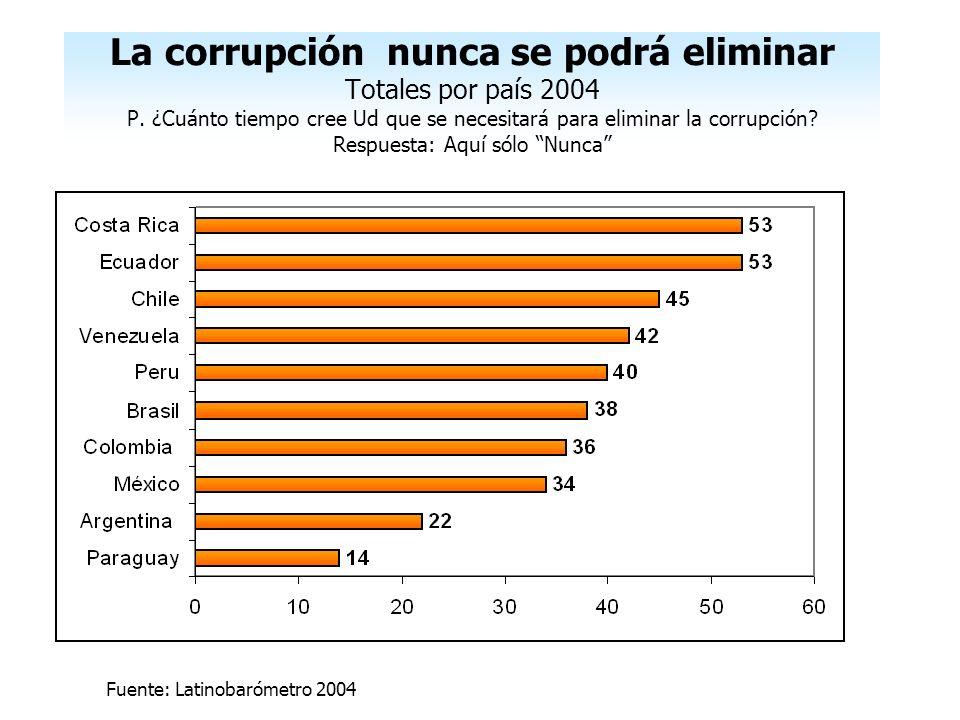 La corrupción nunca se podrá eliminar Totales por país 2004 P. ¿Cuánto tiempo cree Ud que se necesitará para eliminar la corrupción? Respuesta: Aquí s