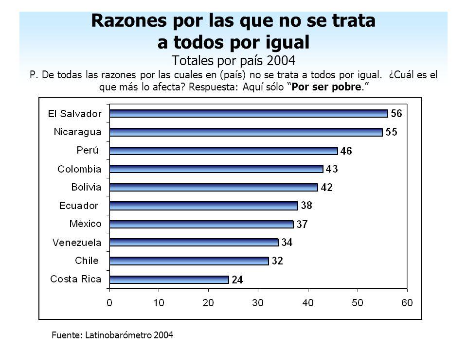 Razones por las que no se trata a todos por igual Totales por país 2004 P. De todas las razones por las cuales en (país) no se trata a todos por igual